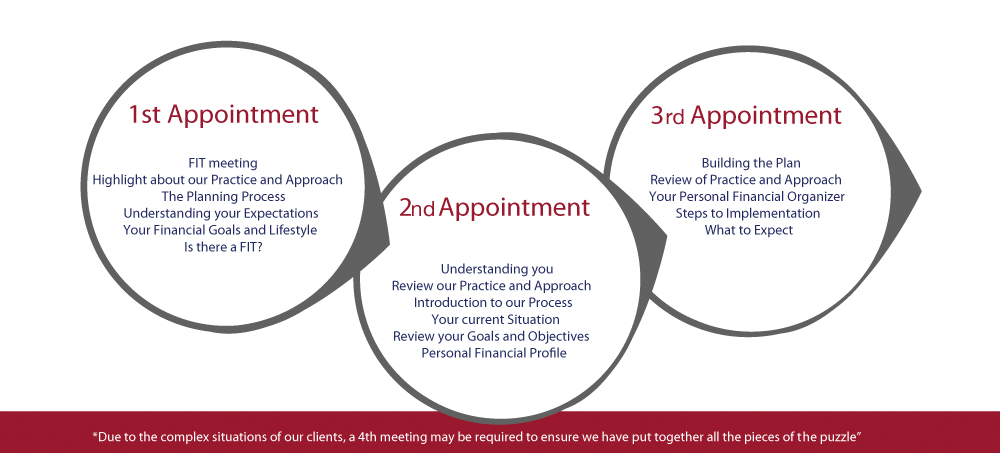 Appointment process